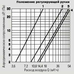 Аэродинамические характеристики приточного клапана