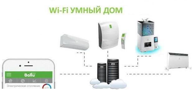Описание: https://www.kk-k.ru/images/project/%D0%92%D0%B5%D0%BD%D1%82%D0%B8%D0%BB%D1%8F%D1%86%D0%B8%D1%8F/Air%20Master/Wifi%20Air_Master_Ballu.JPG